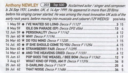 Anthony Newley hits